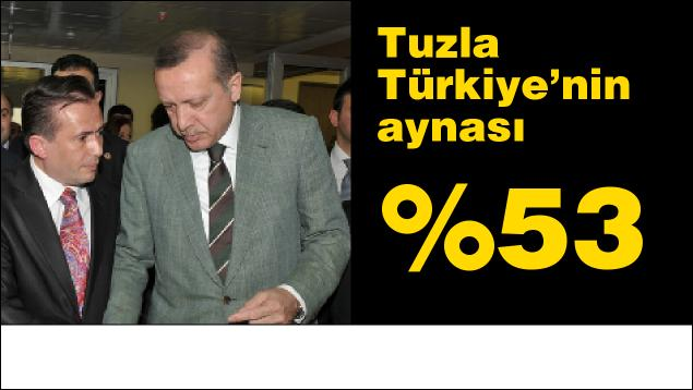 Tuzla %53'le Erdoğan'a desteğini gösterdi.